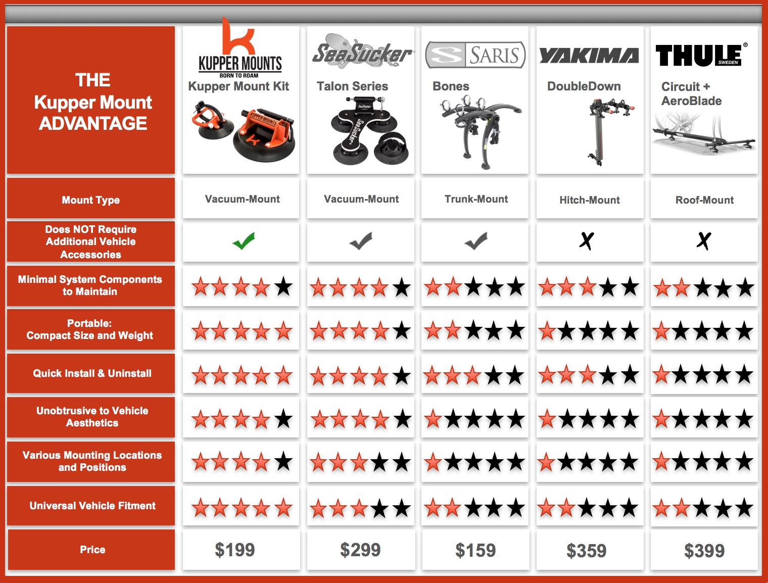 Kupper Mounts Bike Competitive Comparison Chart
